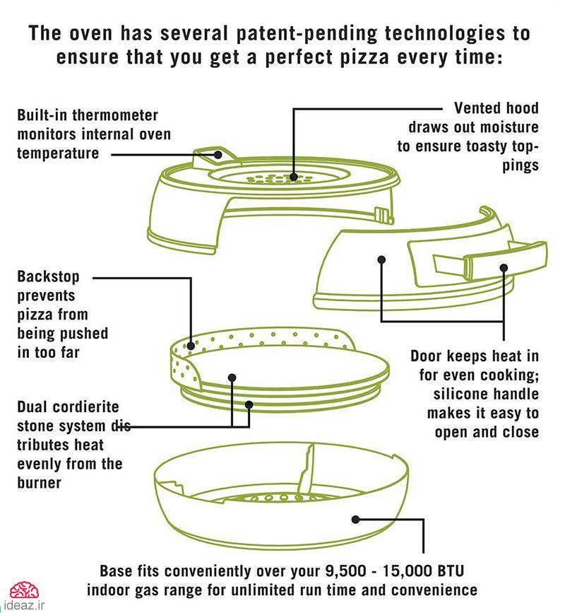 آیدیاز - پیتزاپز